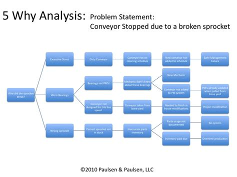 why why analysis template slide2
