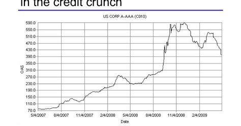 Libor Floor by Comments On Credit How To Increase Loan Returns Libor