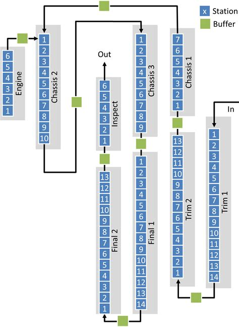 Product Layout Of Toyota | evolution of toyota assembly line layout a visit to the