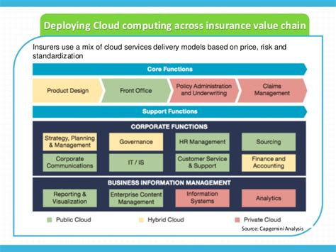 insurance value chain diagram insurance industry trends 2015 and beyond 3 cloud computing