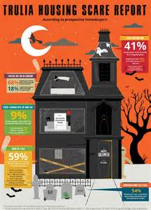 trulia open houses trulia terrifies home buyers with a haunted open house for halloween adweek
