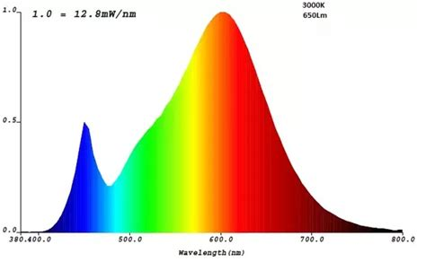 led light bulb spectrum is led daylight bulb a spectrum light bulb quora