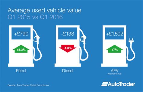 Car Fuel Types In Usa by Average Used Car Values Of Alternatively Fuelled Vehicles