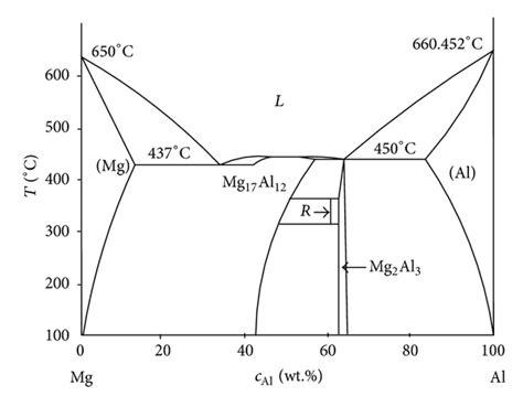 argon phase diagram phase diagram of magnesium phase diagram of argon