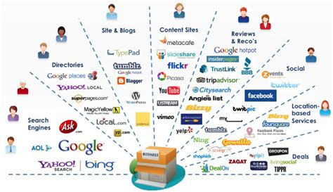 Types Of Seo Services 2 by Difference Between Digital Marketing And Social Media