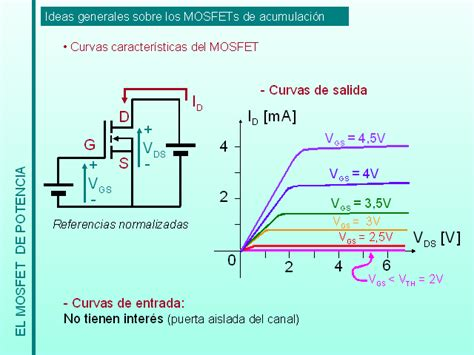 transistor mosfet curva caracteristica el mosfet de potencia monografias
