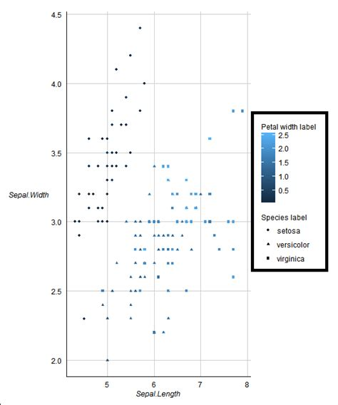 ggplot2 theme legend label r common border across two legends in ggplot2 stack