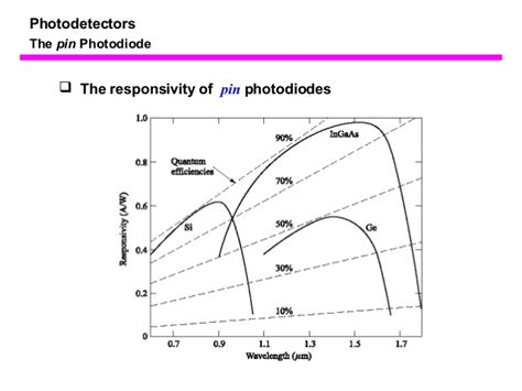 photodiode on cmos pin photodiode quantum efficiency 28 images figure 6 17 spectralresponse of different