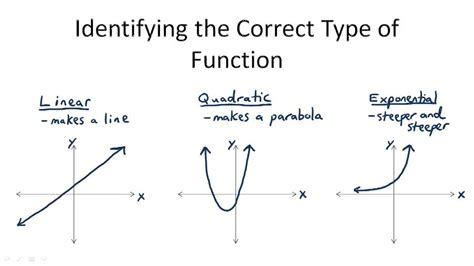 identify linear quadratic and exponential functions from tables worksheet linear exponential and quadratic models ck 12 foundation