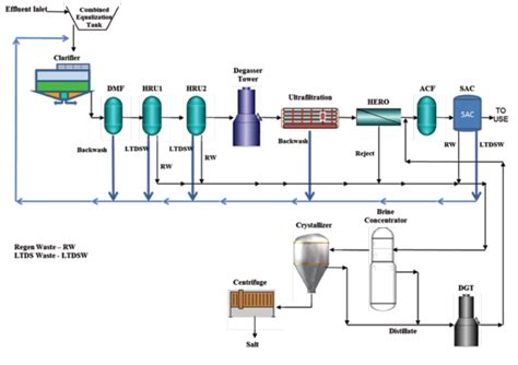 wastewater process flow diagram wastewater treatment plant process diagram wastewater