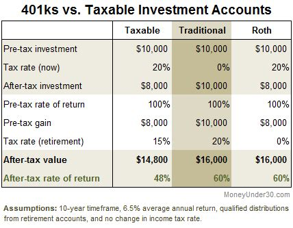 account types a tax perspective the simple money blog