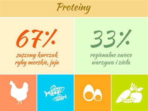 proteiny w jedzeniu karmienie ps 243 w dorosłych dużych ras bogate w mięso i