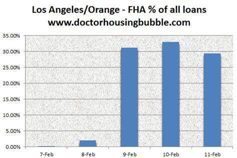 unemployment fha silverdoctors fha is propping up the housing bubble