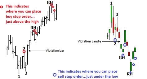 do pattern day trading rules apply to forex ross hook pattern forex trading strategy