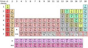 Periodic Tabl E by The Periodic Table Gets 4 New Elements World Economic Forum