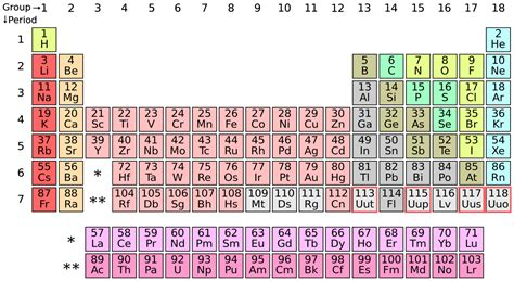 Periodoc Table by The Periodic Table Gets 4 New Elements World Economic Forum