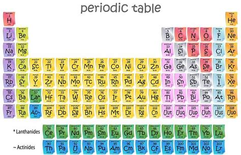 periodic table with atomic mass and atomic number images