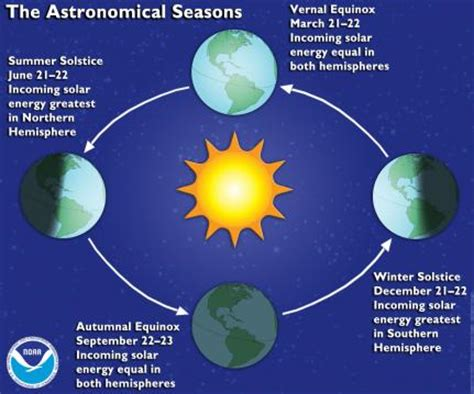 first facts seasons meteorological versus astronomical summer what s the difference national climatic data center