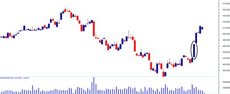 candlestick pattern of axis bank candlestick chart of bank nifty single candlestick