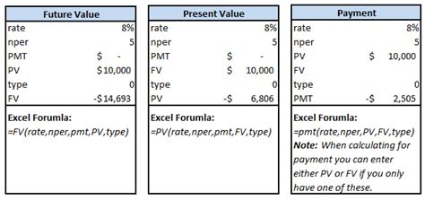 future value excel template master calculating present value future value and