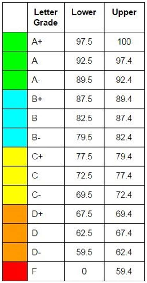 Grading Mba Of by School Wide Grading Scale High School