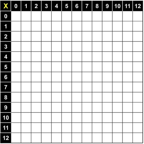 printable times tables multiplication table 1 12 printable education