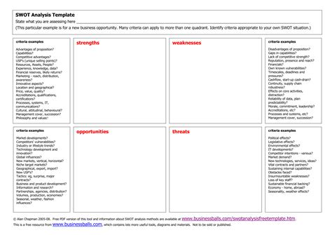 swot analysis template modal title
