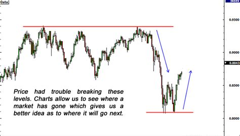 technical analysis types of technical chart patterns technical analysis intro to forex technical analysis