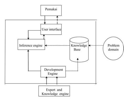 sistem pendukung keputusan kumpulan contoh makalah
