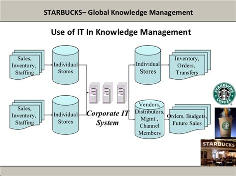 10 Decisions Of Operations Management Essays by Operations Management At Starbucks Research Paper Mfawriting877 Web Fc2