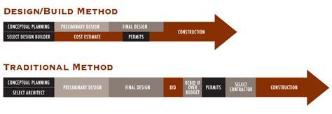 what is design build design build