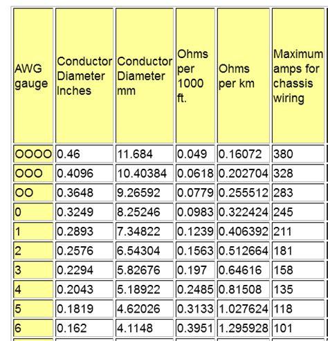 wire size erage table wiring sizes charts electronics size chart elsavadorla