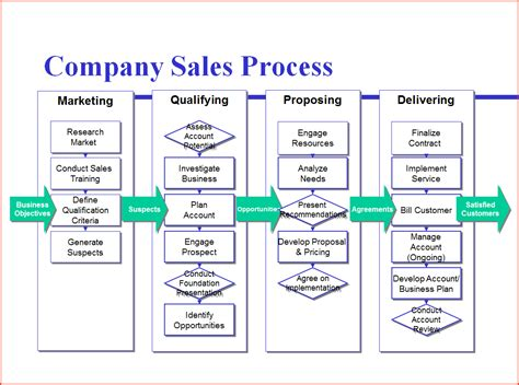 process map templates process mapping template proposalsheet
