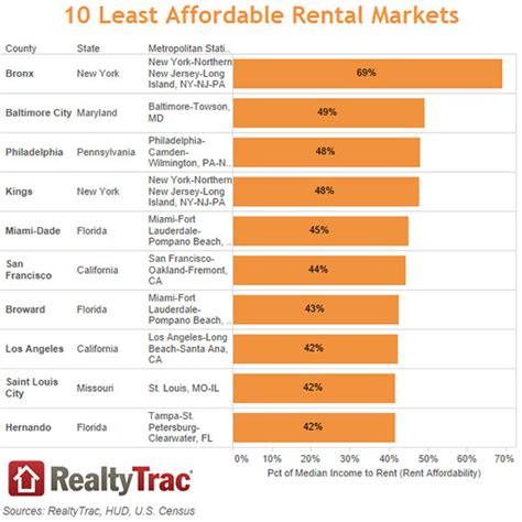 home prices realtytrac miami dade
