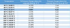 Tire Air Pressure Vs Cold Tire Pressure Basics Part One Cold Inflation Pressure