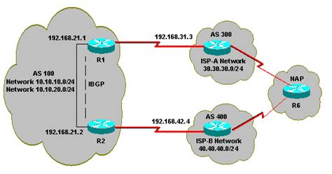 bgp port number load with bgp in single and multihomed