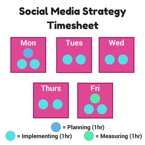 social media plan social media strategy how much time does a good strategy