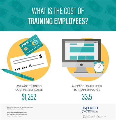 what is the cost of training employees