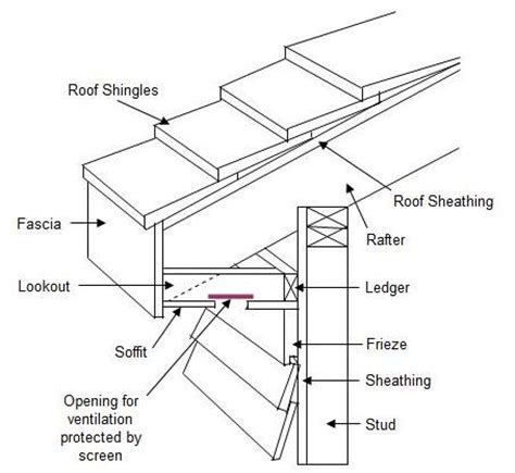 lookout flat roof framing roofing overhang gambrel roof overhang gambrel roofing