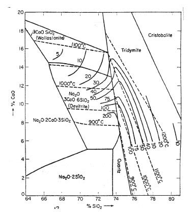 na2o sio2 phase diagram the complete book on glass and ceramics technology by niir