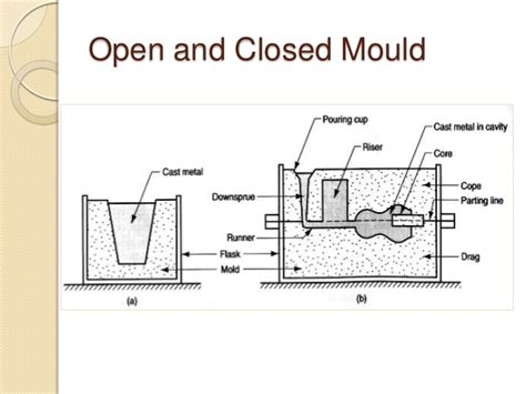 pattern layout in casting metal casting processes including pattern making and mold