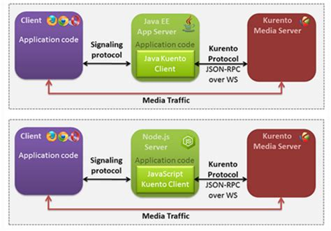 what is android media server need to call kurento media server opencv plugin in android client stack overflow