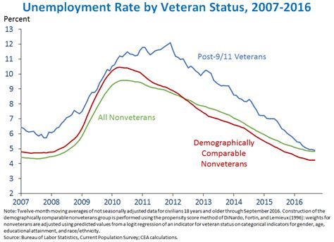 Unemployment Office Va by The Employment Situation In October Whitehouse Gov