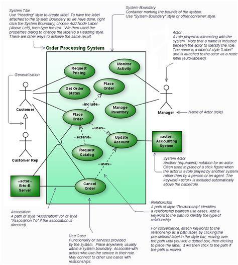 use diagram exles fundamental of software engineering module 3