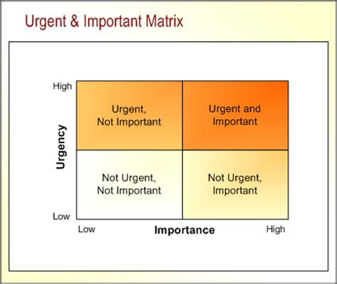 free download ebooks the urgent important matrix
