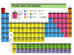 color coding the periodic table chemistry periodic chart http www williamsclass