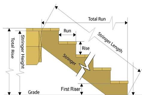 staircase width stair dimensions stringer height length stairs