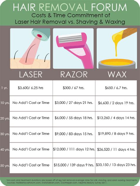 Gilette Invests In Home Laser Hair Removal Research by The Better Investment Laser Hair Removal Vs Vs Waxing