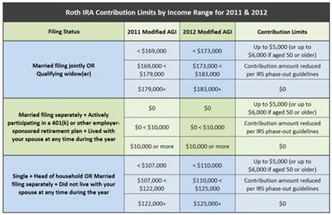 roth ira growth chart best of roth ira vs traditional ira chart
