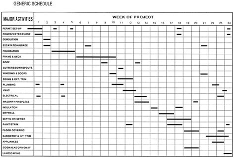 Engineering Project Timeline Template Failure To Indicate Adequately The Consequences Of Home Construction Schedule Template